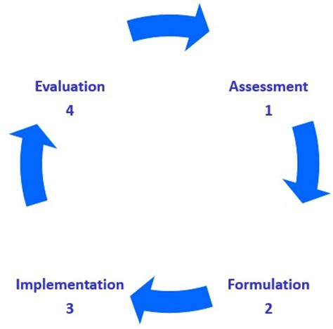 The Role of Mission in Strategic Planning Development and