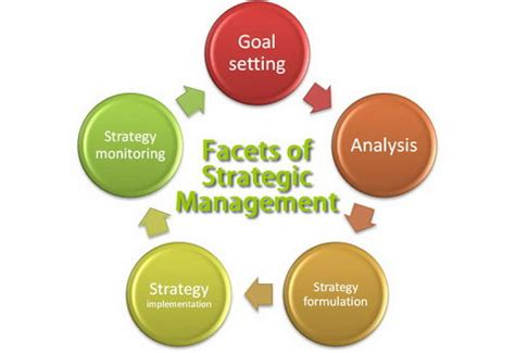 STRATEGIC MANAGEMENT PRACTICES IN THE CONSTRUCTION